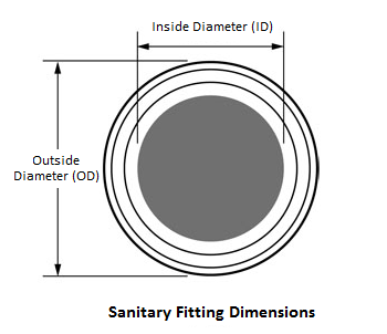 Sanitary Fitting Dimensions