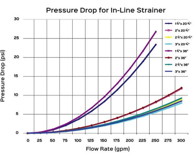 Pressure Drop Chart