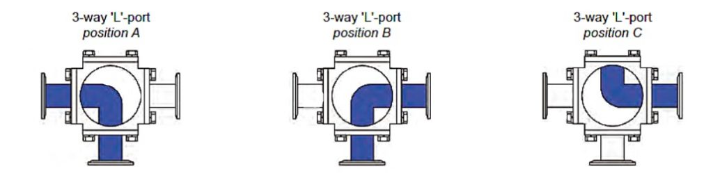 Three Way Valve Flow Patterns